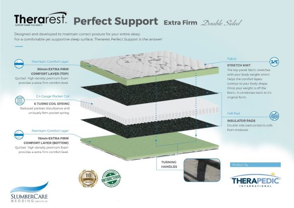 s l1600 1 600x424 - Queen Therarest Perfect Support Extra Firm Mattress